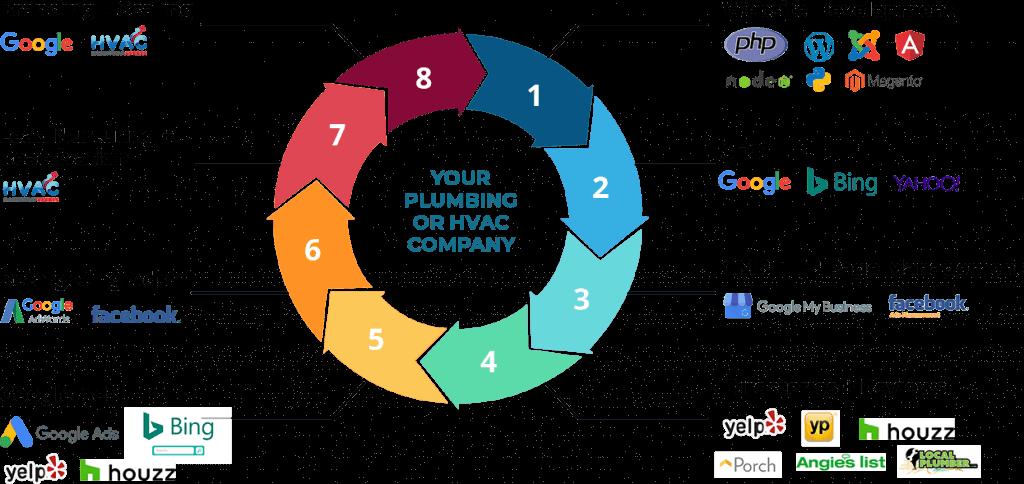 comprehensive marketing solution